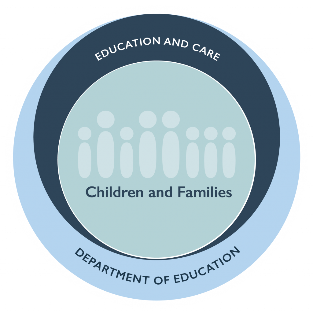 Children and families, education and care, Department of Education.