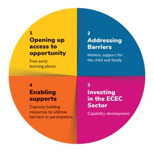 1. Opening up access to opportunity - Free early learning places. 2. Addressing Barriers - Holistic support of the child and family.  3. Investing in the ECC Sector - Capability development 4. Enabling supports - Capacity building resources to address barriers to participation