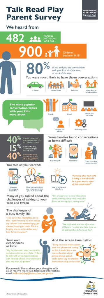 Results of Talk Read Play Parent Survey presented as an infographic. Text version is also available if required.